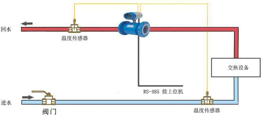6,温度传感器配对pt1000 7,配套流量计 4~20ma,脉冲信号输出 8,冷