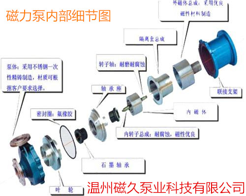磁力泵工作原理是什么_磁力泵工作原理动画图