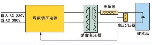 补偿电容器——补偿小电容量被试品,调整被试品频率.