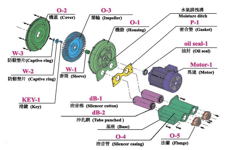 深圳东洸旋涡风泵RB-25