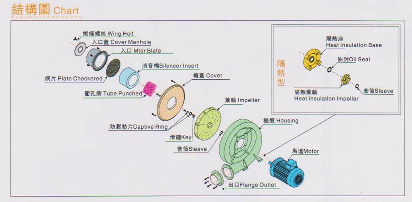 中压风机TB-5结构图