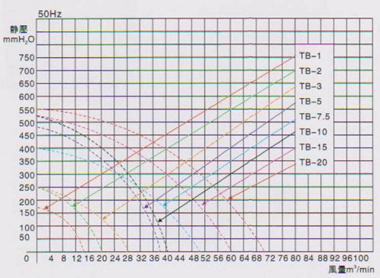 台湾东洸高压强力鼓风机TB-10