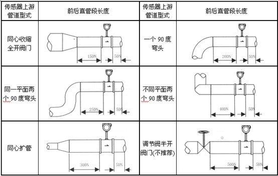 九、工厂对管道振动的要求 传感器尽量避免安装在振动较强的管道上,若不得已要安装时,必须采取减震措施,在传感器的上下游2D处分别设置管道紧固装置,并加防振垫。 特别注意:在空压机出口处振动较强,不能安装传感器,应安装在储气罐之后