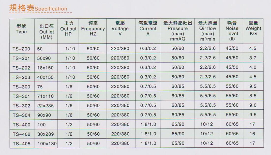 低压冷却风机报价TS-301