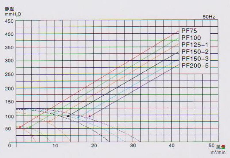 离心风机风量计算公式PF150-3