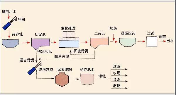 污水处理工艺图