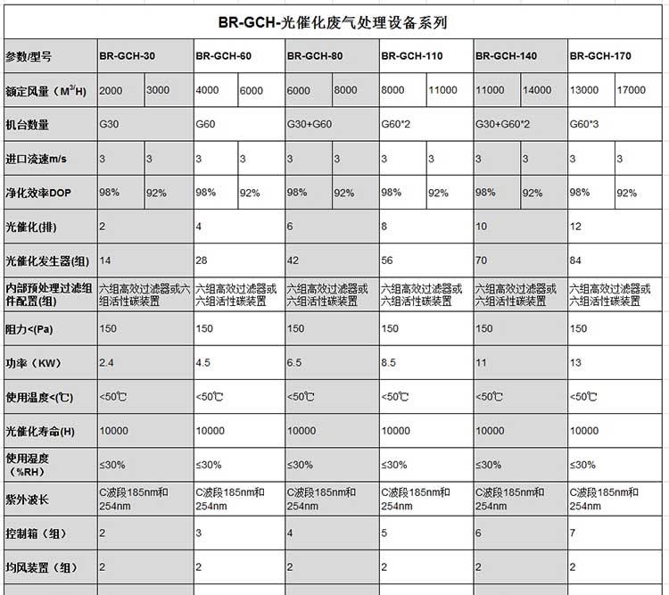 光氧净化器规格参数表1