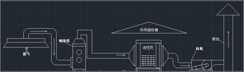 活性碳过滤设备废气处理流程图2