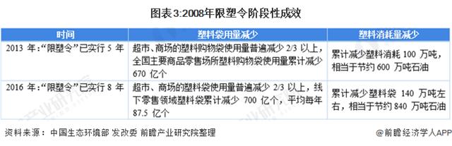 旧版限塑令宣布前后财产政厦门翔安回收策密集 整体以一抓两放为核心目标